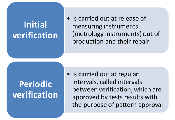 Types of verification works