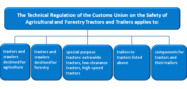 Technical Regulation of the Customs Union on the Safety of Agricultural and Forestry Tractors and Trailers