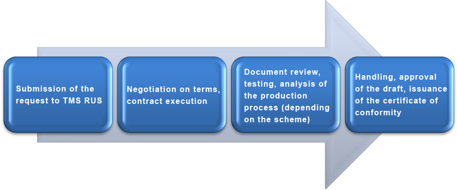 TR CU 032/2013 Certification Procedure for Product Conformity Verification